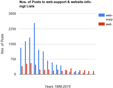 Nos. of posts to web-support and website-info-mgt lists, 1999-2015
