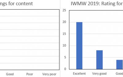IWMW 2019: Participants' Feedback